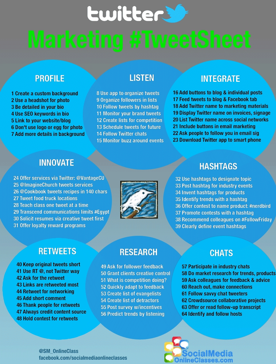 Twitter marketing strategieën