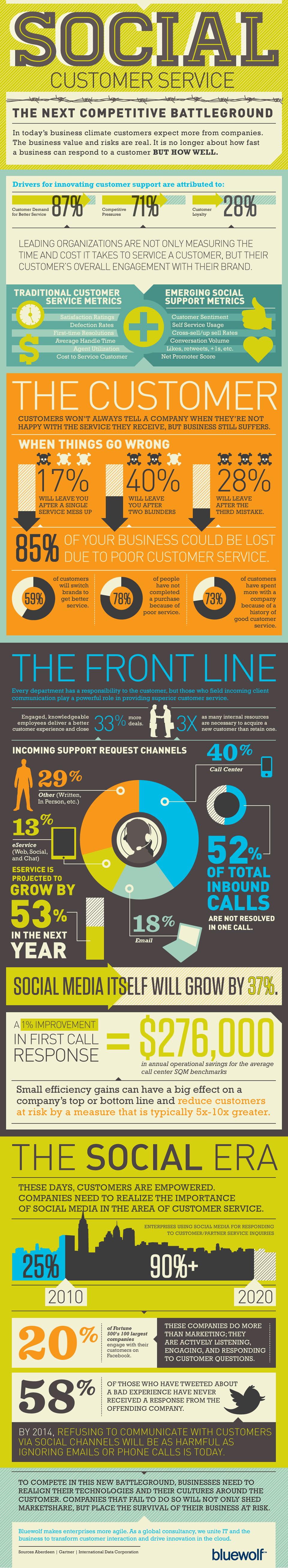 social media klantenservice infographic